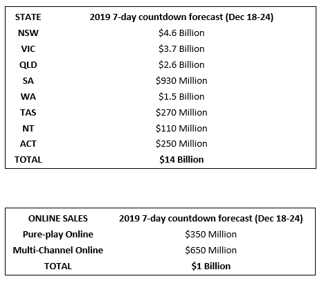 Graph of 7 day countdown forecast Christmas spending