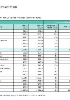 Snapshot of Employment by Industry 2019
